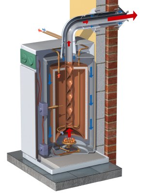 Using an efficient condensing boiler, makes them an acceptable alternative to gas